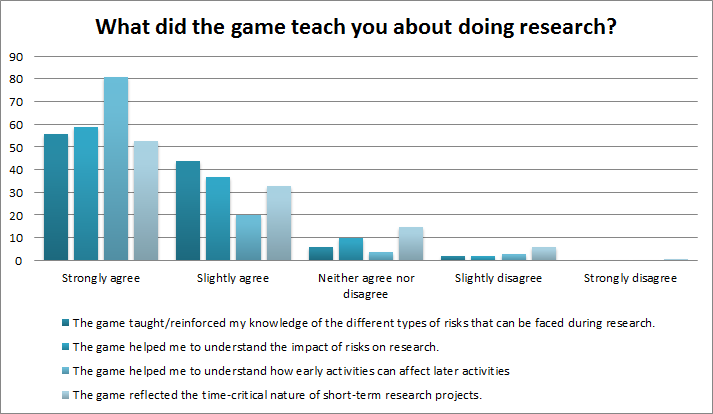 Evaluation results from How to Fail Your research Degree game, n=110